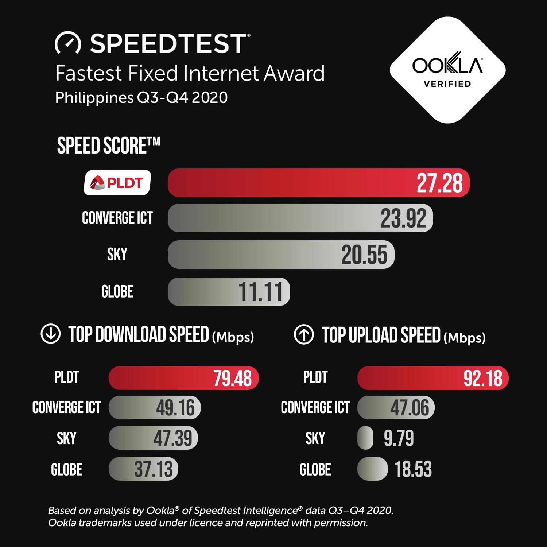 PLDT, Smart improve Speed Score™, hailed fastest fixed ...