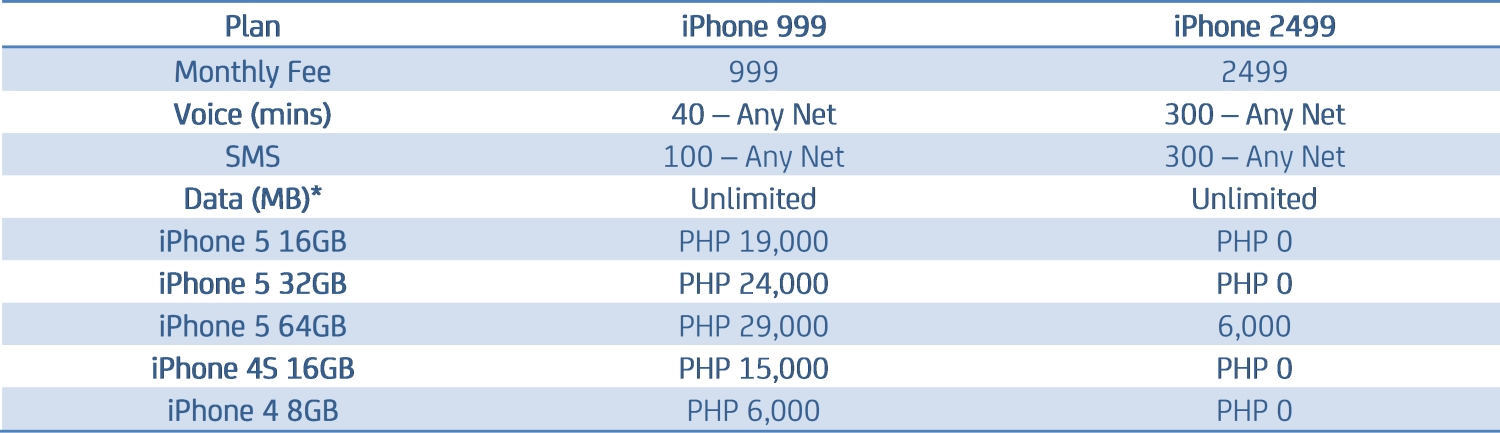 Smart iPhone 5 Pricing Table